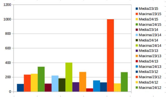 Niveles de concentración de PM10 del 2012 al 2015 en fechas 23 y 24 de junio